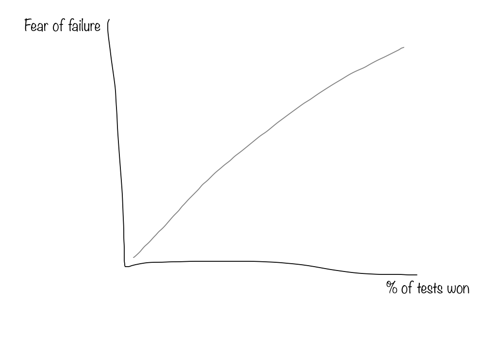 fear-of-failure-jpg